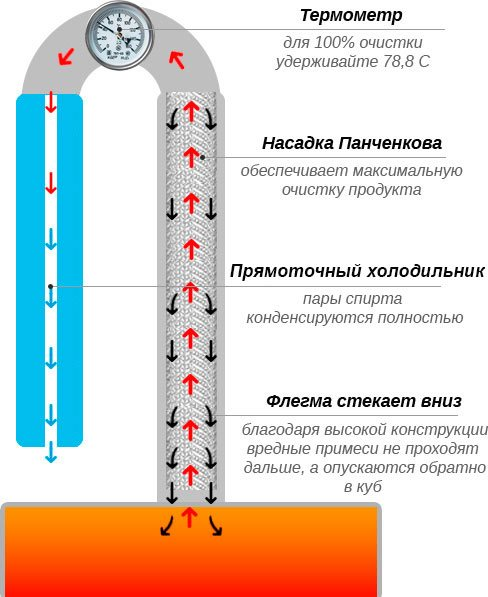 Принцип действия самогонного аппарата